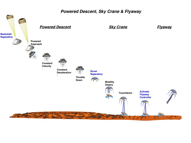 JPL infographic - EDL_10728